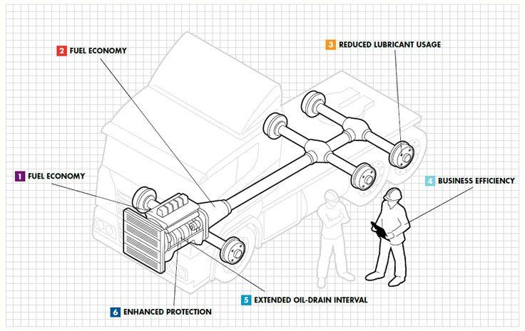 6 puncte detaliind cum folosirea lubrifiantilor potriviti de-a lungul intregii linii de transmisie poate adauga valoare
