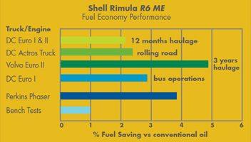 nvestitia intr-un ulei Shell Rimula R6 ME de inalta calitate se dovedeste mai economica pe termen lung.