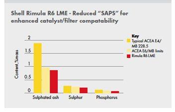 """Shell Rimula R6 LME reduce semnificativ """"SAPS"""" pentru o mai buna compatibilitate catalizator /filtru, atunci este comparat cu limitele OEM si cu alti competitori"""