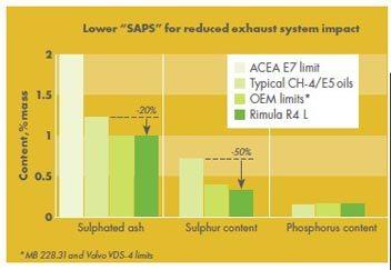 """Shell Rimula R4 L asigura un nivel redus de """"SAPS"""" pentru un impact mai scazut al sistemului de emisie a gazelor de evacuare"""