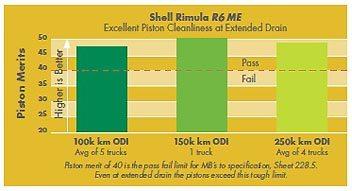 Performanta Shell Rimula R6 ME de extindere a intervalului de golire depaseste coeficientul de trecere de 40 la Testul uzurii si depunerilor la nivelul pistonului