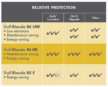 Shell Rimula R6 ME protejeaza impotriva aciditatii/coroziunii, mizeriei/depunerilor si uzurii