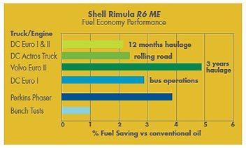 Performanta de reducere a consumului de carburant a Shell Rimula R6 ME pe vehicule diferite si in conditii diferite