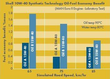 Simularile in testele de laborator arata ca Shell Rimula R5 E 10W-40 poate livra o economie de carburant cu pana la 1.7%