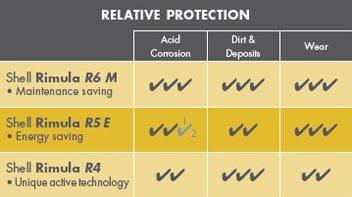 Uleiul Shell Rimula R5 E 10W-40 pentru economisirea de energie protejeaza impotriva coroziunii acide, mizeriei/depunerilor, uzurii