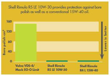 Shell Rimula R5 LE 10W-30 asigura o protectie egala cu a unui ulei conventional 15W-40