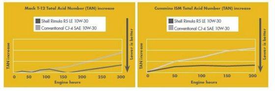 Demonstratia ca Shell Rimula R5 LE 10W-30 reduce mai bine indicele de aciditate totala (TAN) prin comparatie cu un ulei conventional CJ-4 SAE 10W-30 pe un Mack T-12 si un Cummins ISM