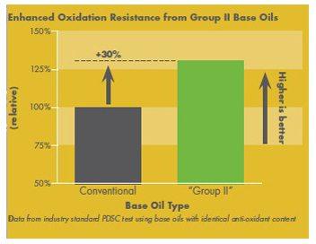 Shell Rimula R4 L antioxidantii sunt sporiti prin folosirea de uleiuri de baza de inalta performanta din Grupa II