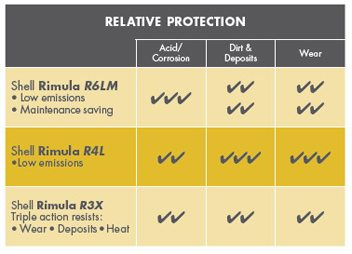 Shell Rimula R4 L pentru emisii reduse protejeaza impotriva aciditatii/coroziunii, mizeriei/depunerilor si uzurii