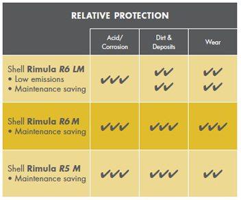 Shell Rimula R6 M pentru economia lucrarilor de intretinere protejeaza impotriva aciditatii/coroziunii, mizeriei/depunerilor si uzurii
