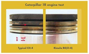 Tehnologia Shell Rimula R4, pe durata testului de motor pe ASTM Caterpillar 1R, arata imbunatatiri vizibile prin comparatie cu uleiurile CH-4 tipice