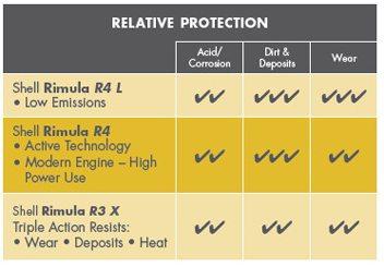 Shell Rimula R4 cu tehnologie activa protejeaza impotriva aciditatii/coroziunii, mizeriei/depunerilor si uzurii