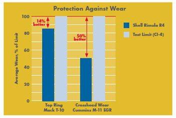 Shell Rimula R4 depaseste limitele API CI-4 si ACEA E7 pentru uzura motorului la inelul pistonului si crucea cardanica.
