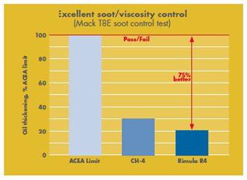 iShell Rimula R4 depaseste cerintele minime pentru specificatiile ACEA si API cu pana la 75%