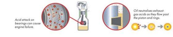 Atacul acizilor asupra rulmentilor cauzeaza avaria la motor. Uleiul neutralizeaza acizii gazelor de evacuare la trecerea lor prin piston si inele.