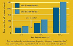 Diferenta de protectie impotriva uzurii, in cazul uleiurilor Shell 10W-40 si Shell 15W-40