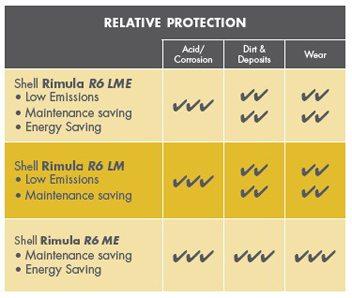 Shell Rimula R6 LM ajuta la protejarea impotriva aciditatii/coroziunii, mizeriei/depunerilor si uzurii