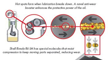 Shell Rimula R6 LM ajuta rezistenta la compresie pentru a pastra piesele mobile separate, reducand uzura