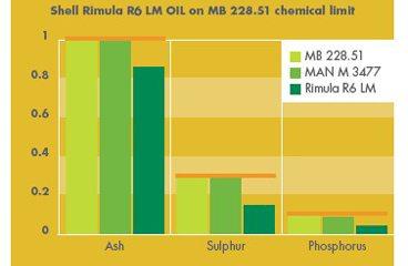 Shell Rimula R6 LM poate incetini rata de blocare a dispozitivelor DPF.