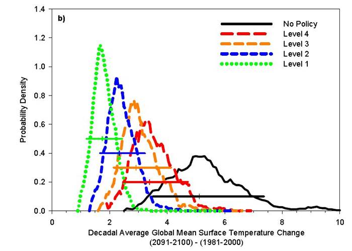 """Riscurile climatice si """"Pamantul Sera"""""""